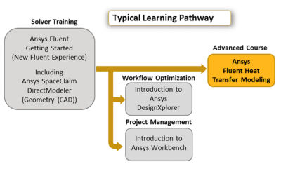 ansys-fluent-heat-transfer-modeing_pathway.png