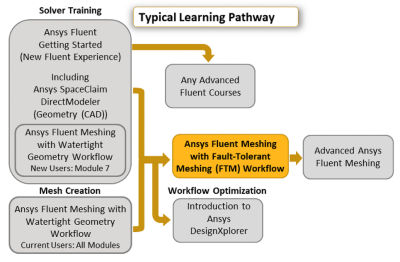 ansys-fluent-meshing-with-fault-tolerant-meshing-workflow_2019_r2.png