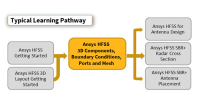 ansys-hfss-3d-components-boundary-conditions-ports-and-mesh.png