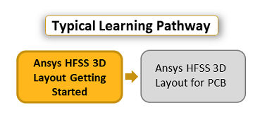 ansys-hfss-3d-layout-getting-started.png