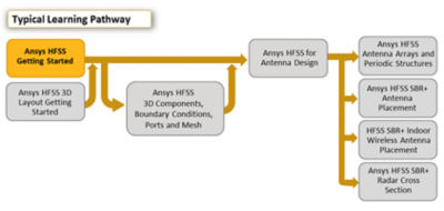 ansys-hfss-getting-started.png