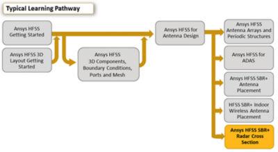 ansys-hfss-sbr-plus-radar-cross-section.png