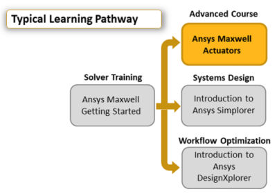 ansys-maxwell-actuators.png