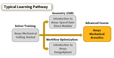 ansys-mechanical-acoustics-pathway.png