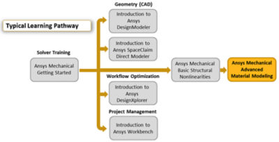 ansys-mechanical-advanced-material-modeling.png