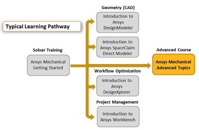 ansys-mechanical-advanced-topics.png