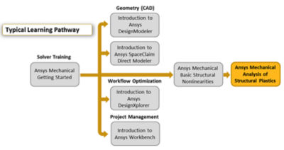 ansys-mechanical-analysis-of-structural-plastics.png