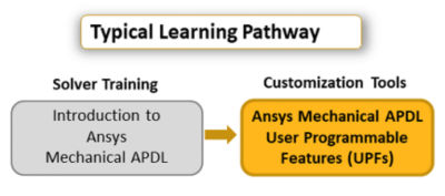 ansys-mechanical-apdl-user-programmable-features_upfs_pathway_r17.png