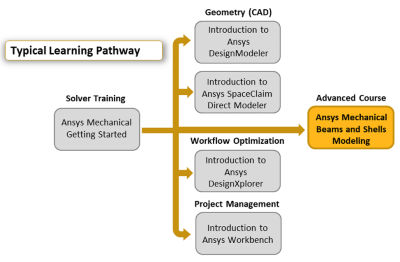 ansys-mechanical-beams-and-shells-modeling-pathway.png