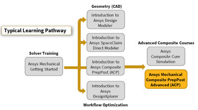 ansys-mechanical-composite-prepost-acp-advanced-pathway.png