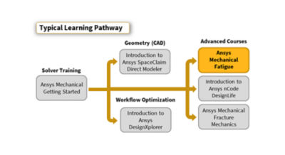 ansys-mechanical-fatigue_pathway-2020r1.png