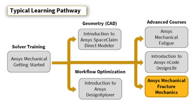 ansys-mechanical-fracture-mechanics_pathway-2019r3.png