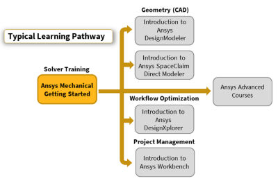 ansys-mechanical-getting-started-pathway_r2019r2.png