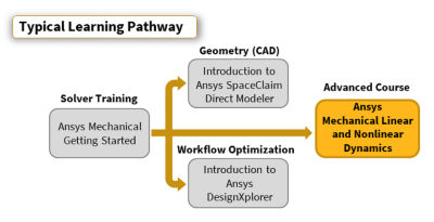ansys-mechanical-linear-and-nonlinear-dynamics-pathway.png