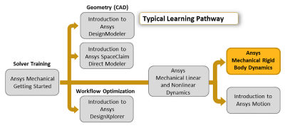 ansys-mechanical-rigid-body-dynamics-pathway.png