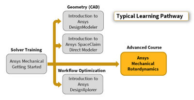 ansys-mechanical-rotordynamics-pathway.png
