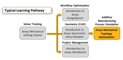 ansys-mechanical-topology-optimization_pathway.png