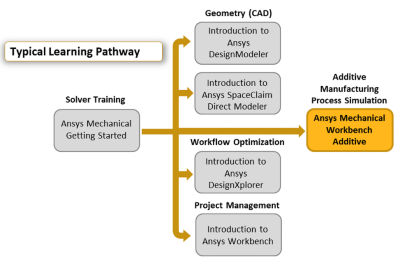 ansys-mechanical-workbench-additive.png