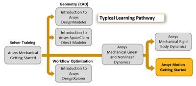 ansys-motion-getting-started.png