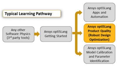 ansys-optislang-product-quality-robust-design-optimization.png