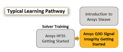 ansys-q3d-signal-integrity-getting-started.png
