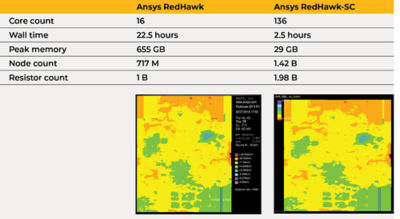 ansys-redhawk-vs-sc.png