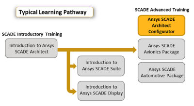 ansys-scade-architect-configurator.png