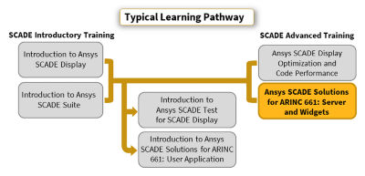 ansys-scade-solutions-for-arinc-661-server-and-widgets.png