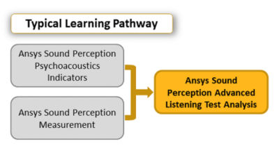 ansys-sound-perception-adv-listening-test-analysis.png