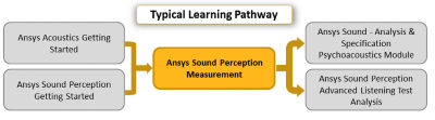 ansys-sound-perception-measurement.png