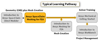 ansys-spaceclaim-meshing-pathway_2019r2.png