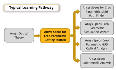 ansys-speos-for-creo-parametric-getting-started.png