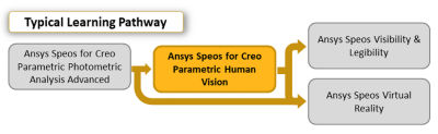 ansys-speos-for-creo-parametric-human-vision.png