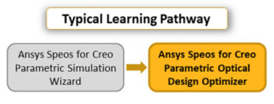 ansys-speos-for-creo-parametric-optical-design-optimizer.png
