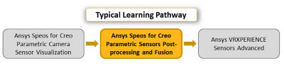 ansys-speos-for-creo-parametric-sensors-post-processing-and-fusion.png