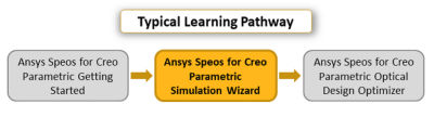 ansys-speos-for-creo-parametric-simulation-wizard.png