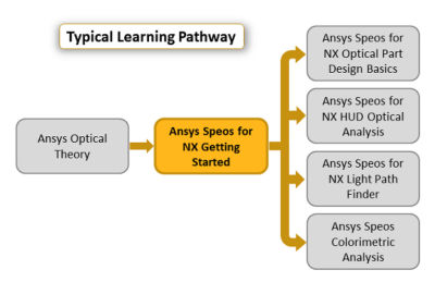 ansys-speos-for-nx-getting-started.png