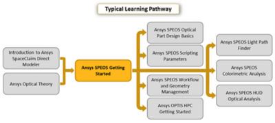 ansys-speos-getting-started-pathway_2020r2.png