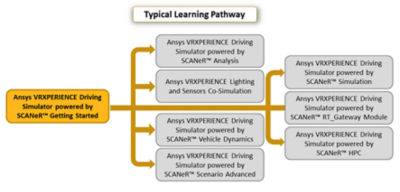 ansys-vrxperience-driving-simulator-powered-by-scaner-getting-started_Pathway_2019r3.png