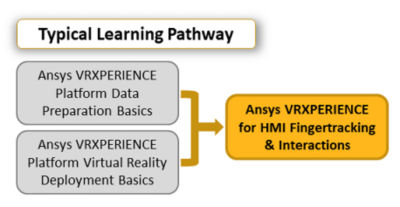 ansys-vrxperience-for-hmi-fingertracking-and-interactions_pathway_2019r3.png