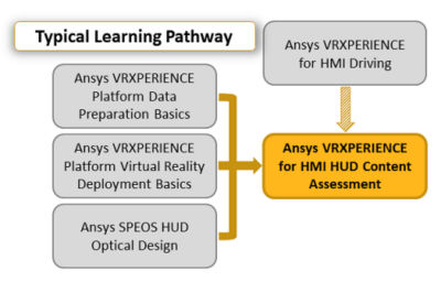ansys-vrxperience-for-hmi-hud-content-assessment_pathway_2019r3.png