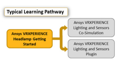 ansys-vrxperience-headlamp-getting-started-Pathway_2020r1.png