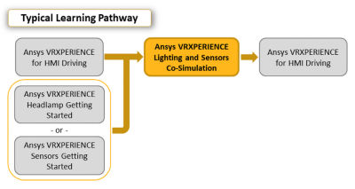 ansys-vrxperience-lighting-and-sensors-cosimulation_Pathway_2019r3.png
