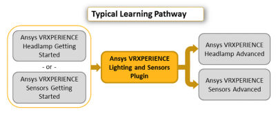 ansys-vrxperience-lighting-and-sensors-plugin_pathway_2019r3.png