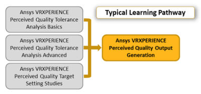 ansys-vrxperience-perceived-output-generation_pathway-2019r3.png