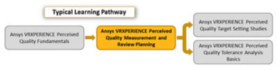 ansys-vrxperience-perceived-quality-measurement-and-review-planning_pathway_2019r3.png