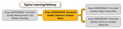 ansys-vrxperience-perceived-quality-tolerance-basics_pathway-_2019r3.png