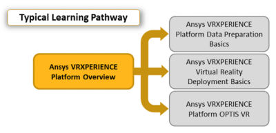 ansys-vrxperience-platform-overview_pathway_2020r1.png
