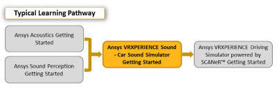 ansys-vrxperience-sound-car-sound-simulator-getting-started_pathway_2019r3.png