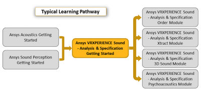 ansys-vrzperience-sound-analysis-and-specifications-getting-started.png